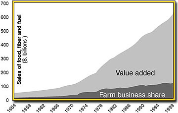 Sales of food, fiber and fuel by year, 1954-1998