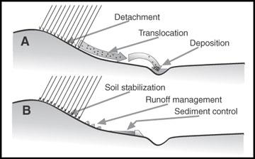 Erosion process