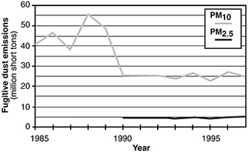 Graph showing fugitive dust emissions by year.