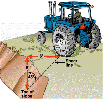 A tractor beyond the shear line of a ditch.