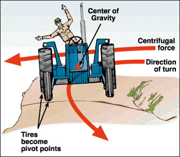 Centrifugal force tends to pivot the tractor on its outside wheels.