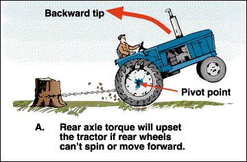 Rear axle torque will upset the tractor if rear wheel cannot spin or move forward.