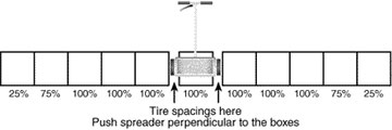 Determine how much material the spreader deposits
