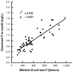 Relationship between Mehlich-lll phosphorus in Captina surface soil and dissolved phosphorus in runoff