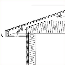 Cross section of roof and wal