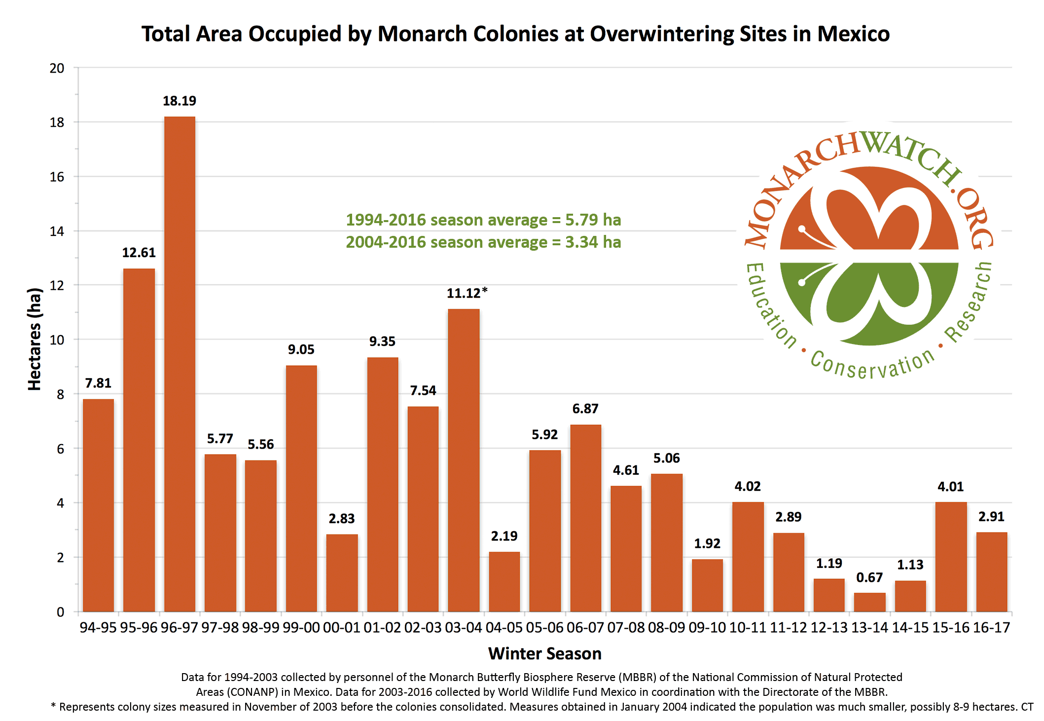 Graph of total area occupied by monarch colonies at overwintering sites in Mexicon from 1994 to 2017 season